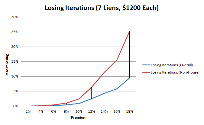 Losing iterations